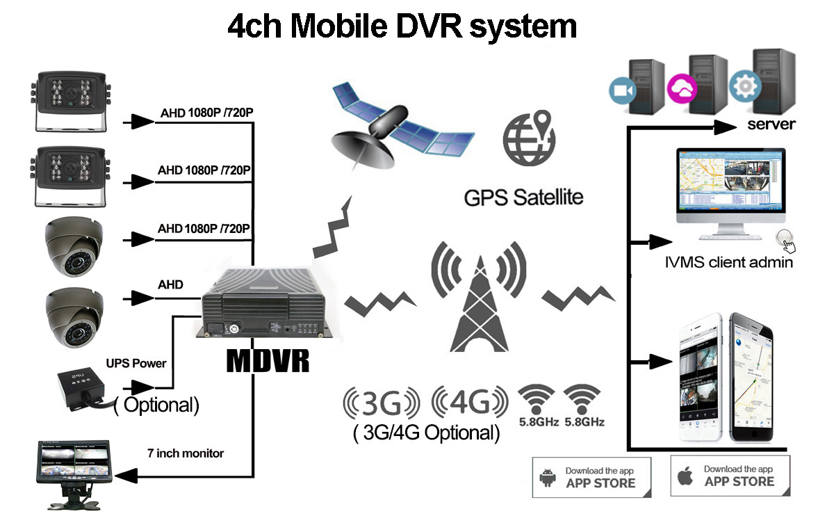 4ch Mobile DVR Solution Picture2