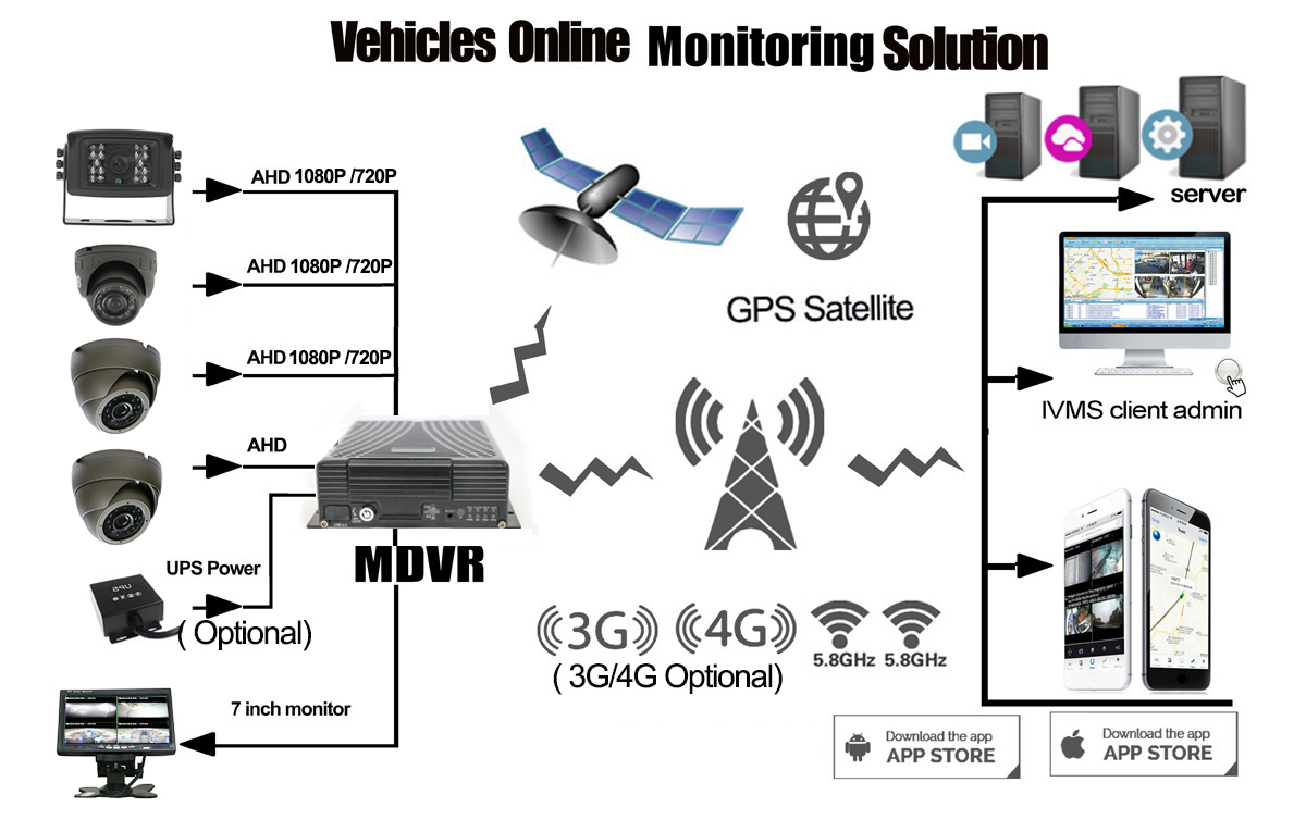 Online Surveillance Solution of Mobile DVR for Trucks Picture3