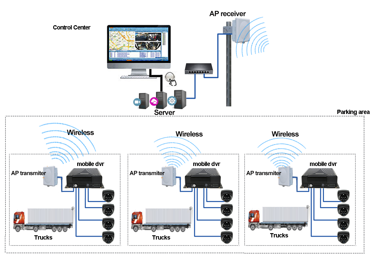 Online Surveillance Solution of Mobile DVR for Trucks Picture4