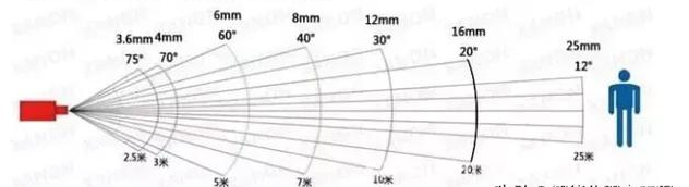 Video surveillance camera focal length, angle, distance reference value Picture1