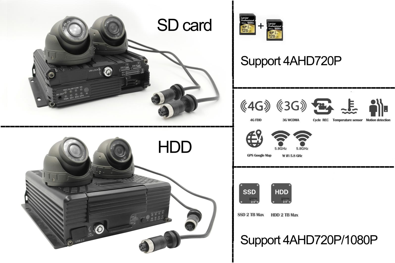 The differences between SD card and HDD in terms of MDVR applications Picture1