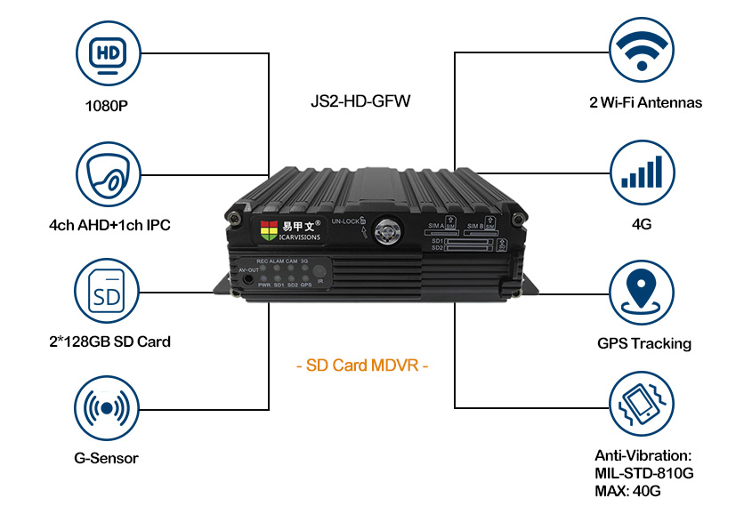 4G Mobile HD DVR for Vehicle Realtime monitoring Picture2