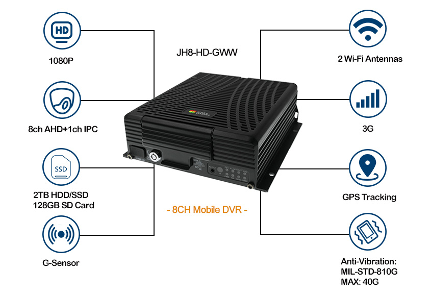 9 channel 3G Mobile DVR with Vehicle monitoring Picture3