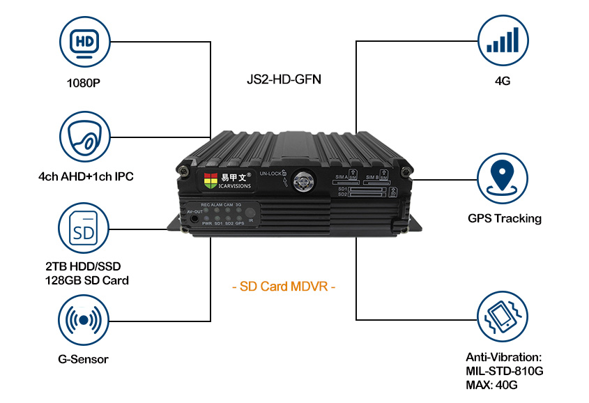 High quality 5 channel MDVR with 4G for Vehicle Picture2