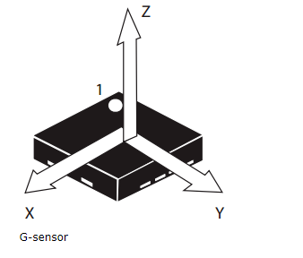How MDVRPlayer read G-sensor information Picture3