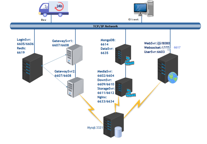 Structure of the cluster server Picture1