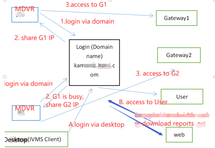 Structure of the cluster server Picture2