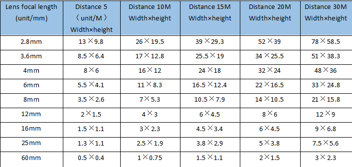 Surveillance camera lens angle and distance calculation Picture2