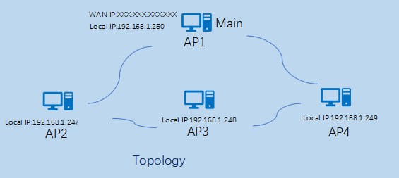 WIFI cluster deploy solution Picture4