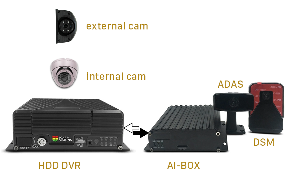 MDVR + Ai solution for Truck Picture2