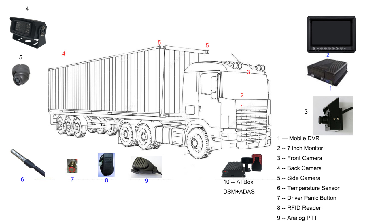 Case Study: Truck Picture2