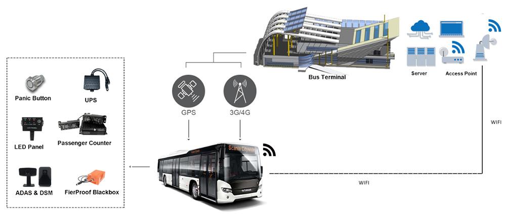 Case Study: Public Transit Bus Picture4