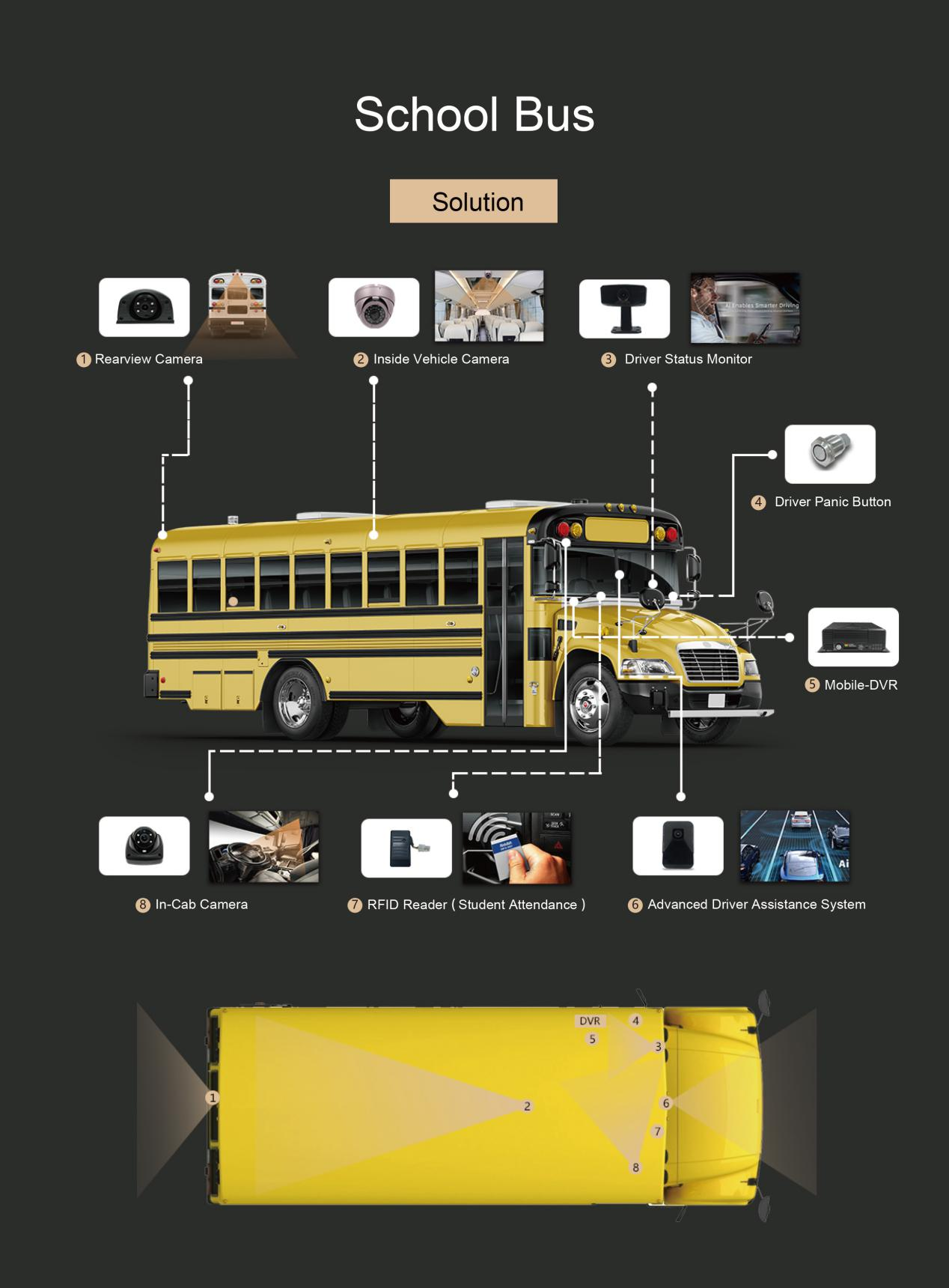 Ai Application for School bus monitoring industry Picture3