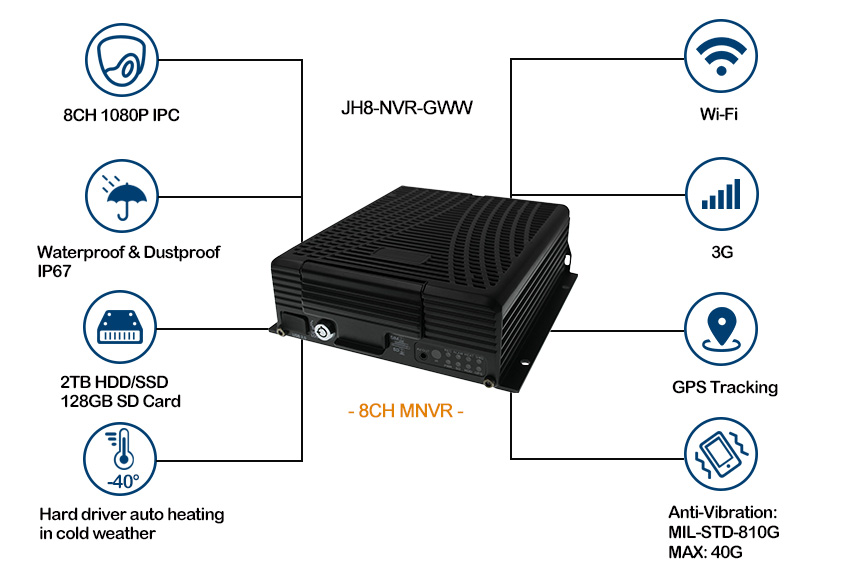 2TB HDD 3G Mobile NVR for Buses gps tracking Picture2