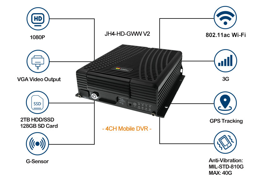 3G Mobile DVR with GPS tracking for Bus Picture1