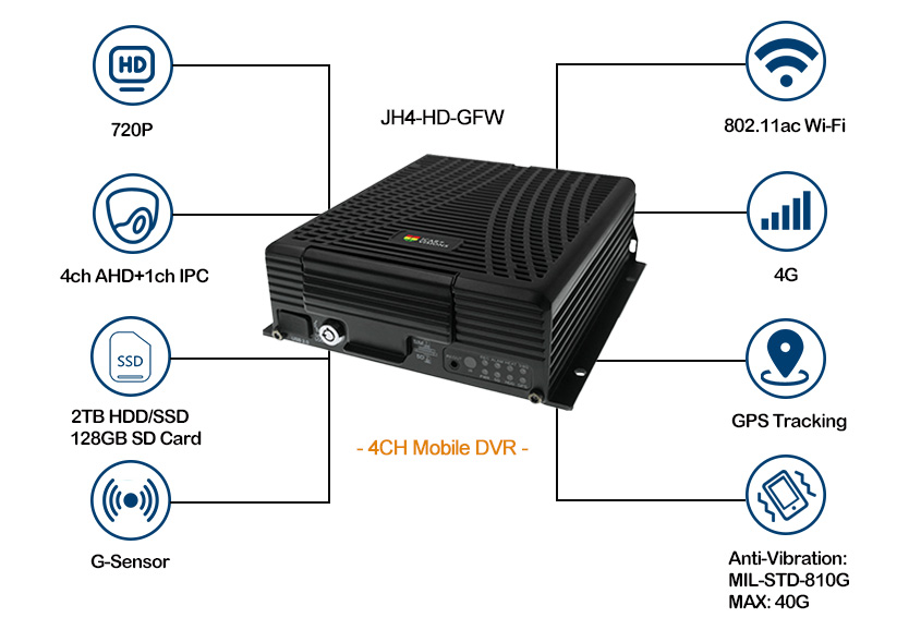 4 channel Mobile DVR for Vehicle Support 4G WiFi Picture2