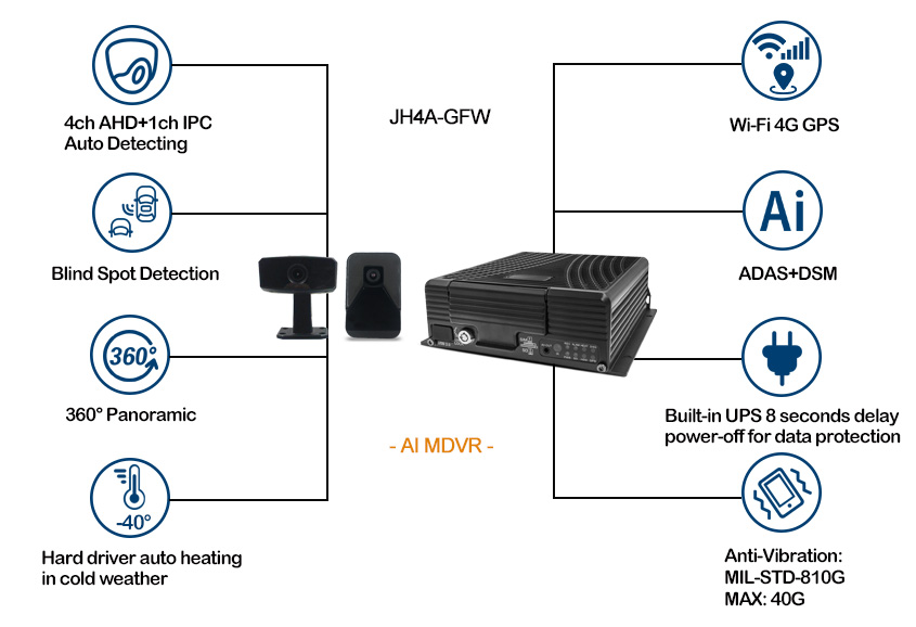 4 channel Mobile AI DVR for Vehicle Support 4G WiFi Picture2