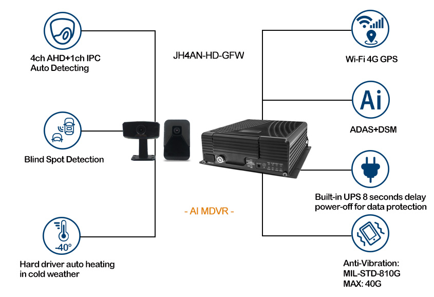 4 channel AI MDVR for Vehicle Support 4G WiFi Picture2