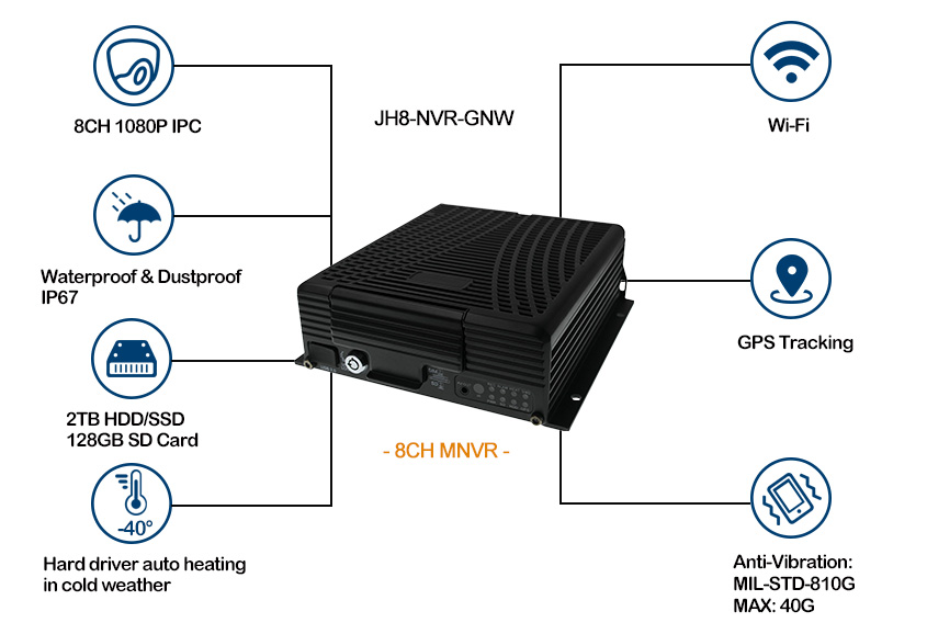 8 channel GPS WIFI HDD Mobile NVR for Truck Picture2