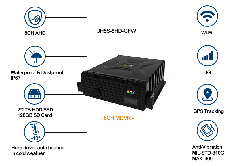 8 channel Mobile DVR with GPS 4G WiFi Picture2