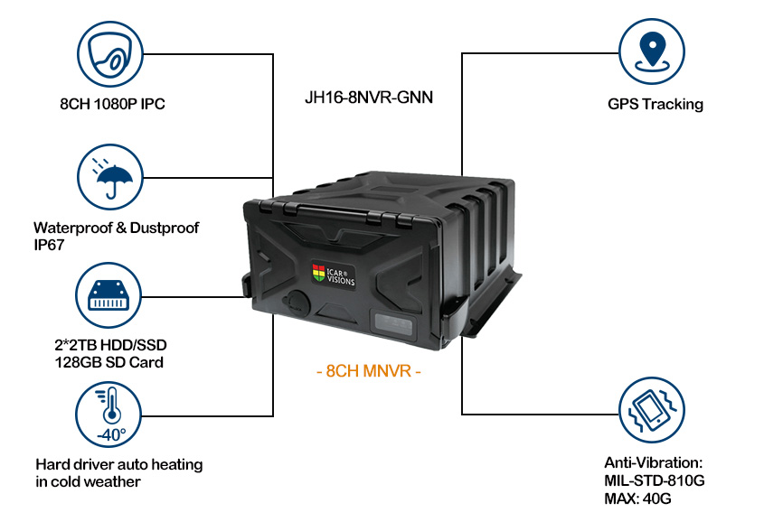 8 channel ip67 Mobile NVR with gps tracking Picture2
