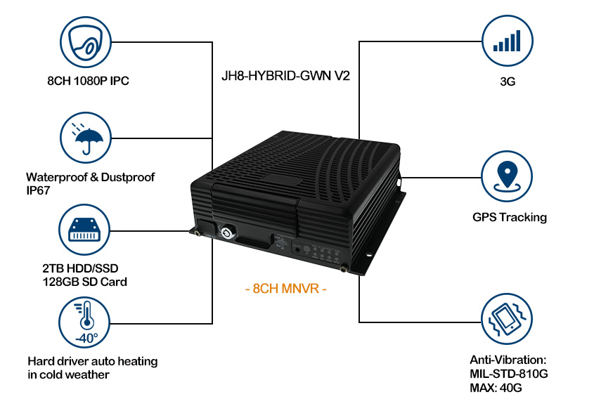 8CH 3G Mobile NVR for Vehicle Surveillance Picture2
