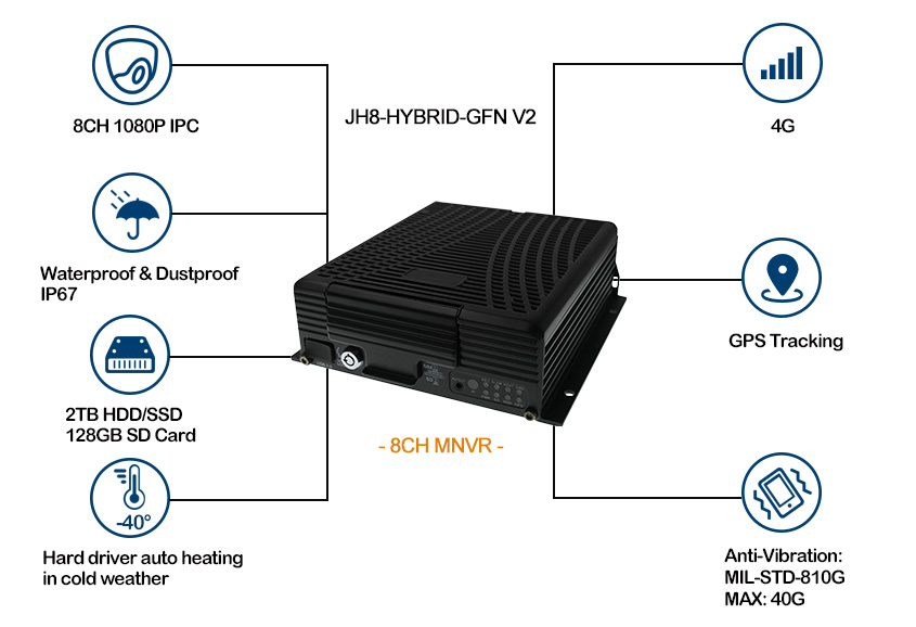 8CH Mobile NVR with GPS 4G for buses tracking Picture2