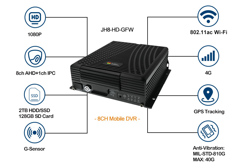 8ch realtime 4G Mobile DVR with live remote viewing Picture1