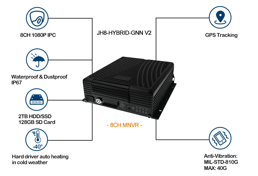 GPS Mobile NVR support 8 1080P IP Cameras Picture2