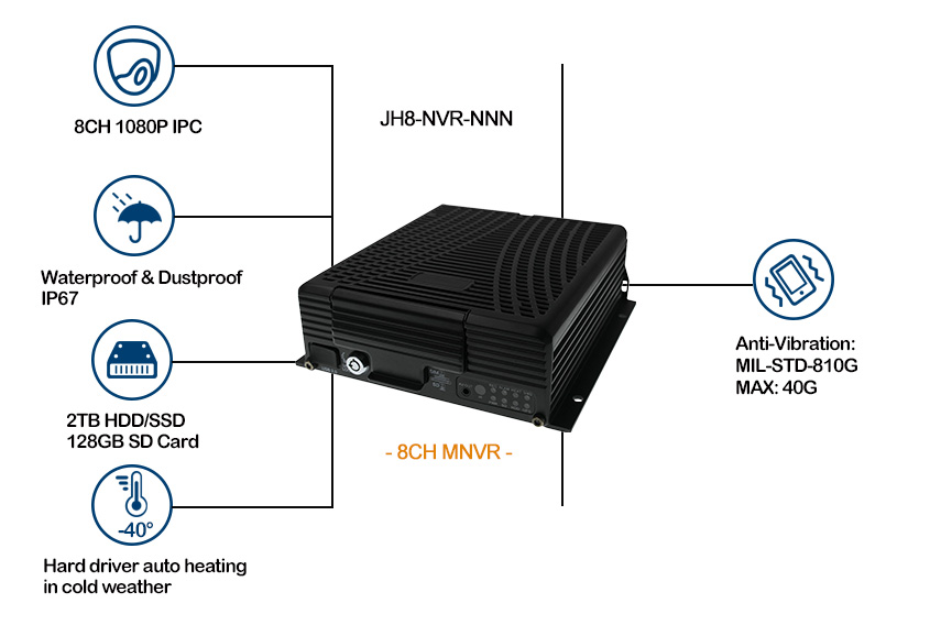 HD 1080P Mobile Network Video Recorder Picture2