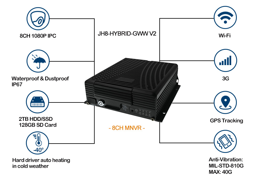 Hard drive 3G WIFI MNVR for trucks monitoring Picture2
