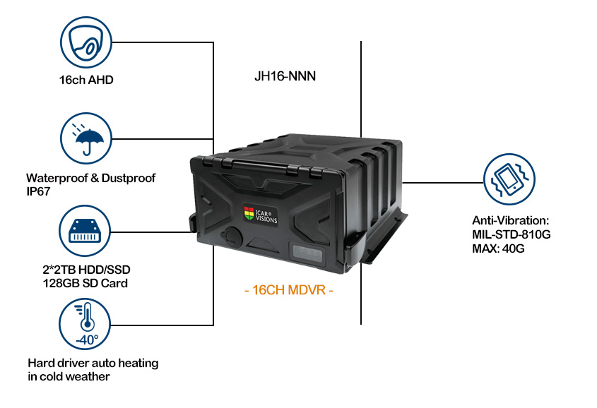 Ip67 AHD Mobile DVR system for tour bus Picture2