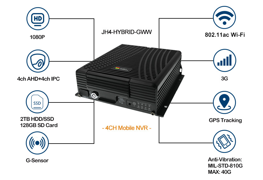 Premium HD Mobile NVR Taxi real time monitoring Picture2