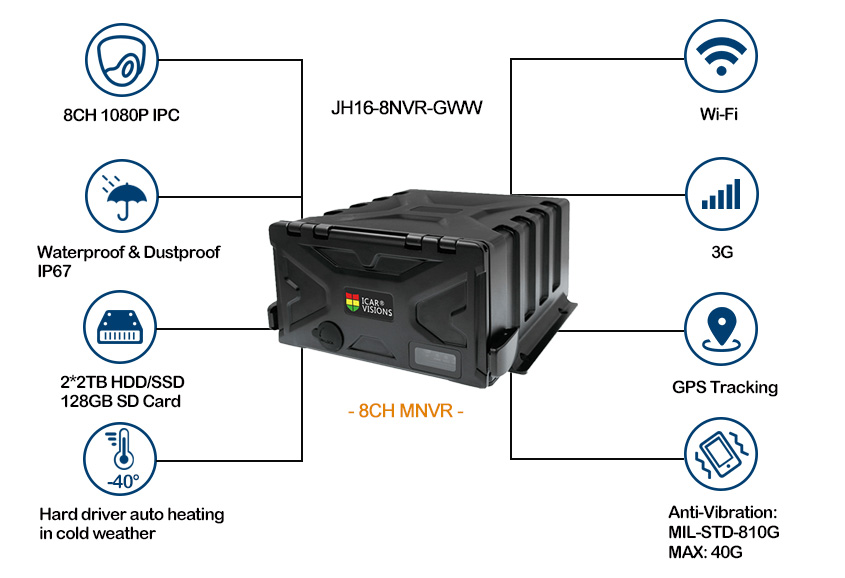 School Bus Hard Disk Mobile NVR with GPS 3G WIFI Picture2