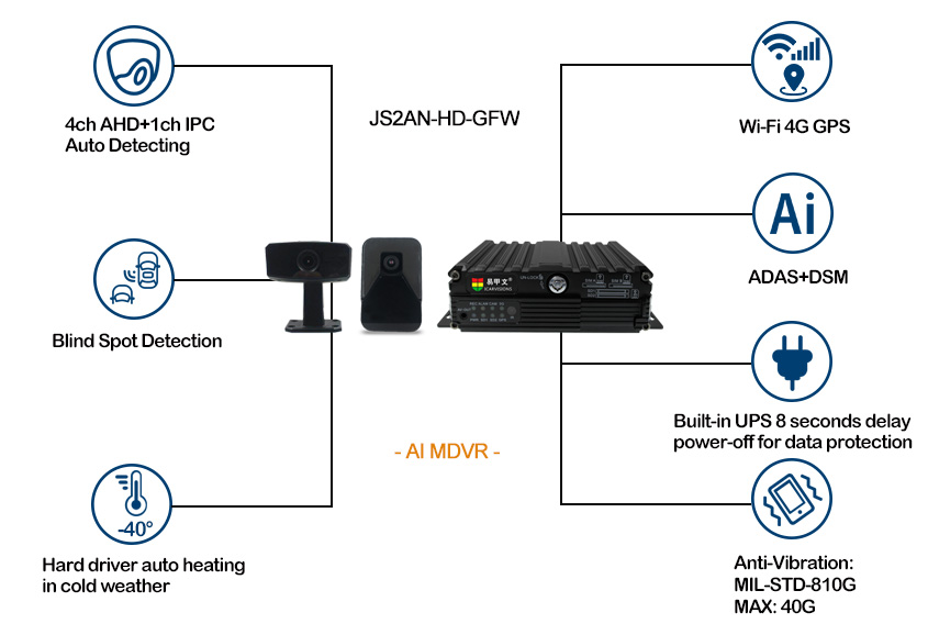 SD Card AI MDVR for Vehicle Support 4G WiFi Picture2